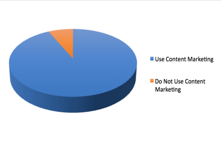 Digital Publishing Content Marketing